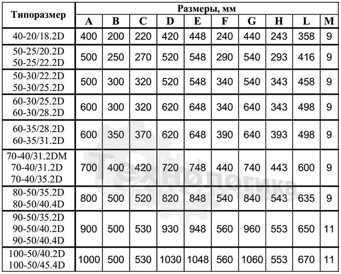 Размеры вентилятора NED VRN 60-35/28.2D