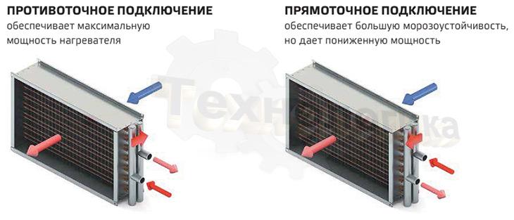 Варианты подключения водяных нагревателей NED WH